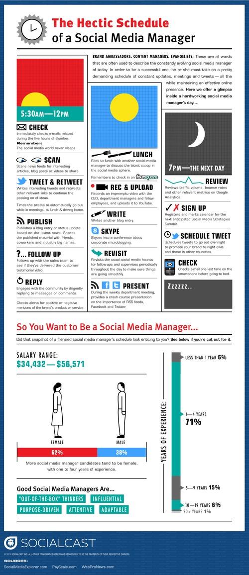 Socialcast_hectic